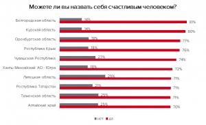 Каждый третий житель Самарской области не считает себя счастливым