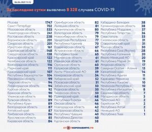 Смертность по-прежнему высокая: еще 10 человек умерли за сутки от коронавируса в Самарской области