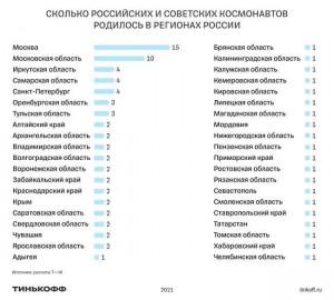 Самарская область вошла в топ-3 регионов России по количеству космонавтов