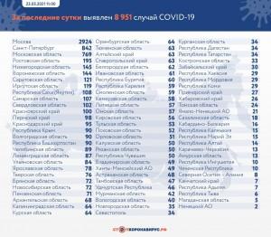 Названы районы в Самарской области, где нашли новые случаи Covid-19