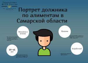 На самарских алиментщиков составили 54 административных протокола