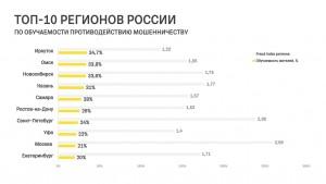 Самара вошла в топ-5 городов России по обучаемости против мошенников