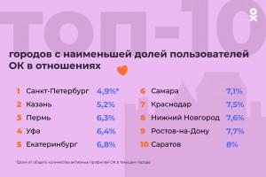 Самара вошла в топ менее любвеобильных городов России
