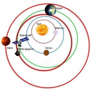 Предложенный ими метод позволит в десятки раз улучшить точность расчета космических миссий, направленных на изучение малых тел Солнечной системы.