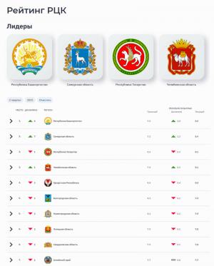 Самарская область вошла в тройку лидеров рейтинга региональных центров компетенций «Производительности труда»
