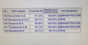 Михаил Матвеев одержал победу на выборах в Госдуму РФ