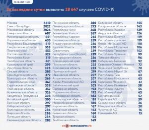 10 октября в Самарском регионе подтверждено 687 случаев новой коронавирусной инфекции